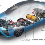 Are Hydrogen Cars the transport of the future?