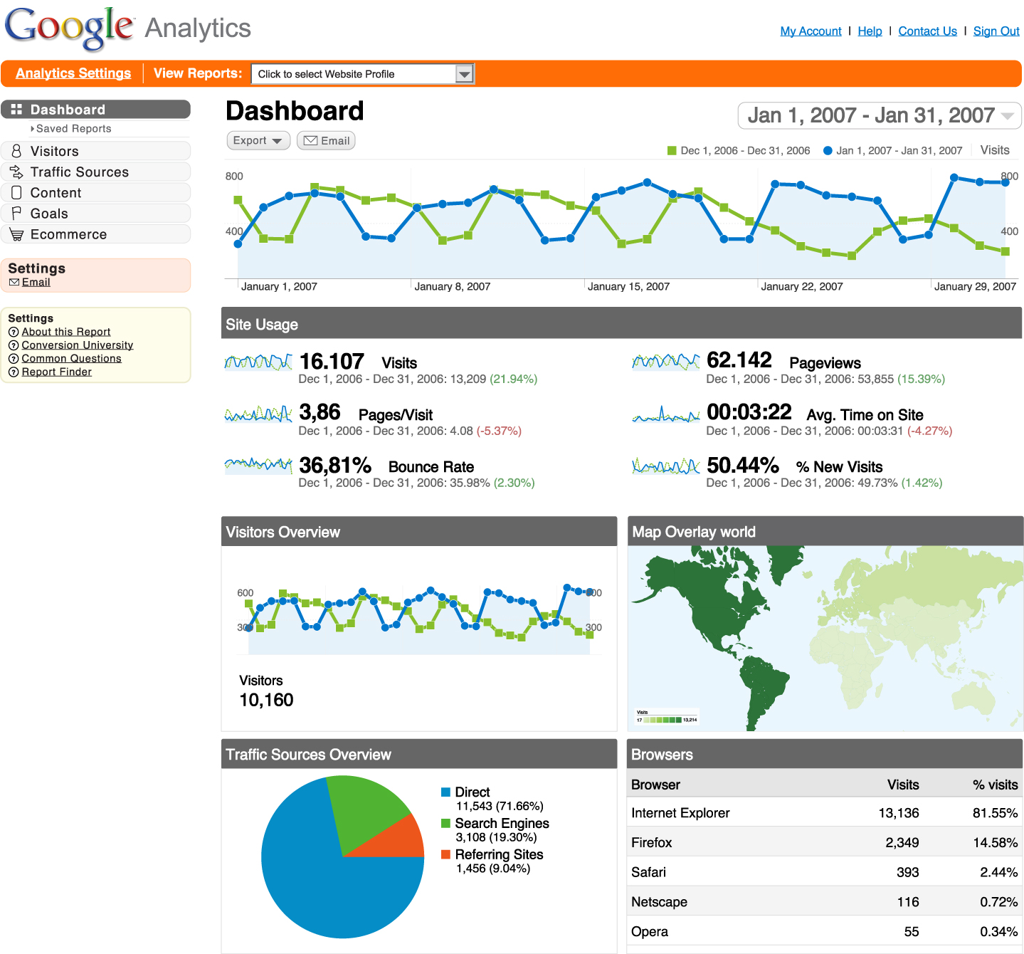 zahipedia-google-analytics-dashboard